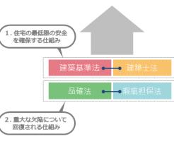 住宅と消費者を守る建築基準法、建築士法、品確法、瑕疵担保法
