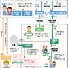 住宅の消費者保護体系図と家づくりの流れ