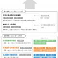 住宅を支える基本制度と選択制度