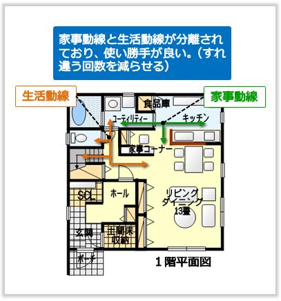 家事動線と生活動線が分離された間取りの例