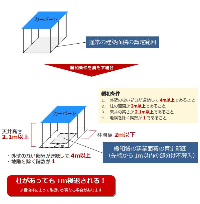 高い開放性を有する建築物の建築面積の不算入措置