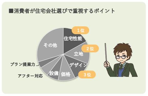 消費者が住宅会社選びで重視するポイント1位住宅性能2位立地3位デザイン