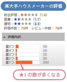 某大手ハウスメーカーの評価 ★1の数が多くなる