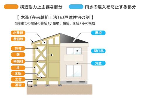 瑕疵担保責任の対象となる部分 構造と雨漏り防止