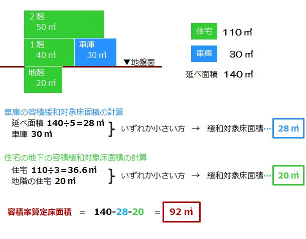 地下・車庫容積率同時緩和の計算例