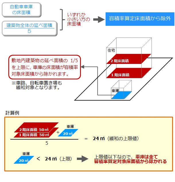 自動車車庫の容積率緩和対象床面積の算定イメージ