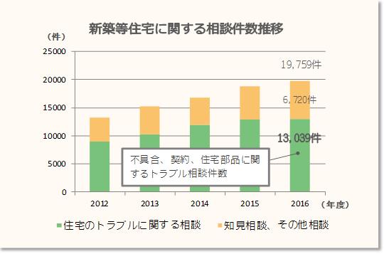 新築等住宅に関する相談件数推移