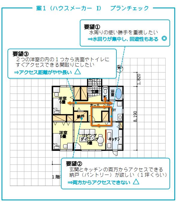 タウンライフ家づくり 案1(ハウスメーカー I)提案力チェック