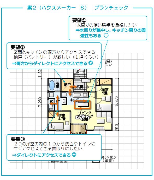 タウンライフ家づくり 案2(ハウスメーカー S)提案力チェック
