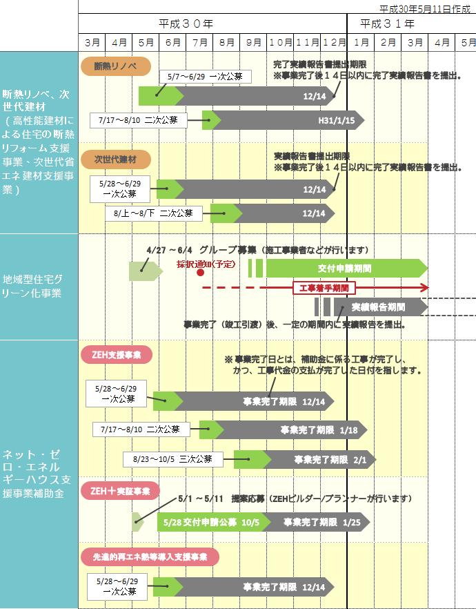 平成30年リフォーム補助金スケジュール1