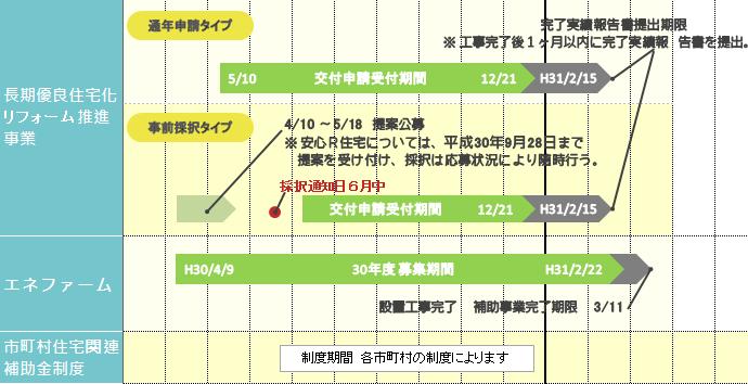 平成30年リフォーム補助金スケジュール2