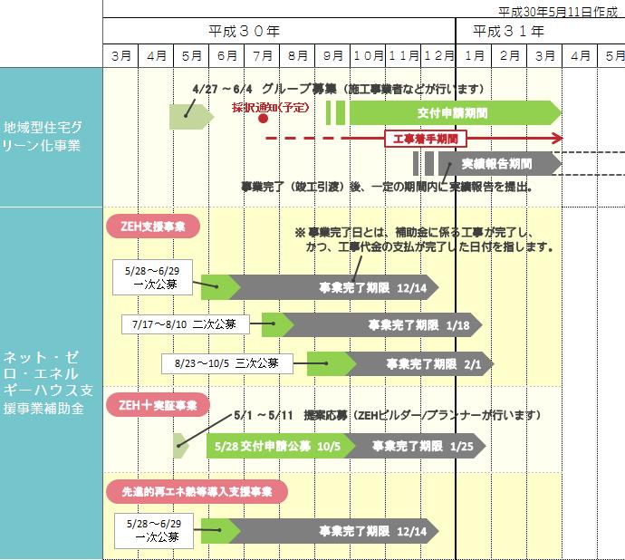 平成30年補助金スケジュール1