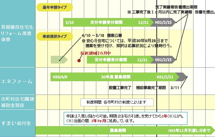 平成30年補助金スケジュール2