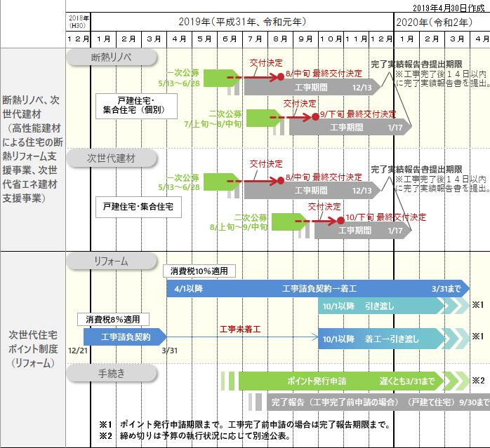 2019年省エネ補助金スケジュール1