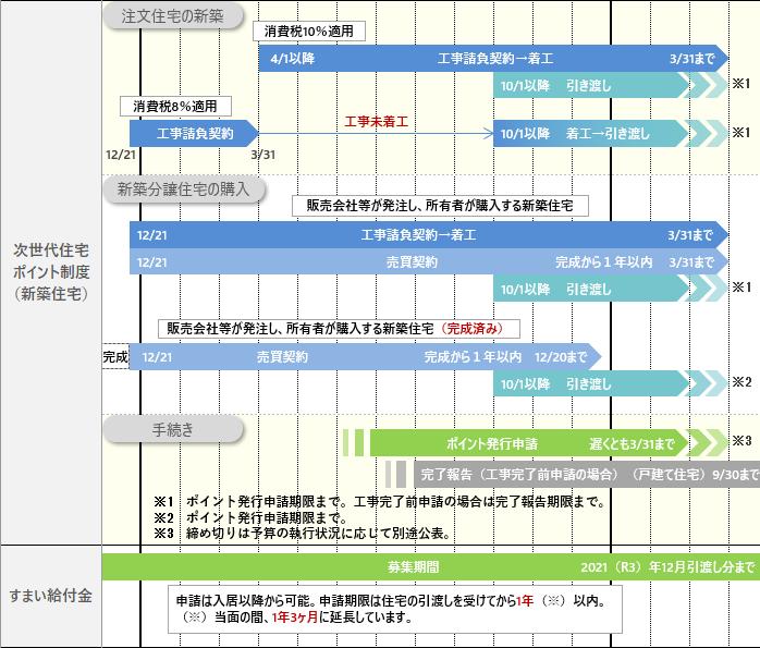 2019年新築・取得補助金スケジュール1