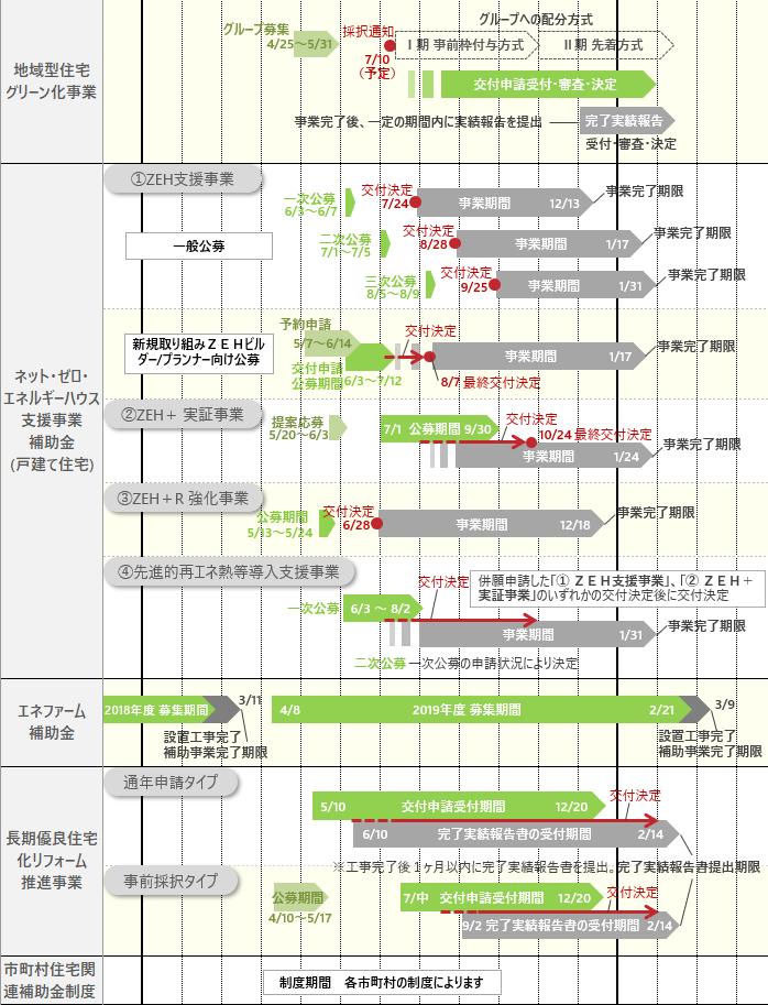 2019年省エネ補助金スケジュール3