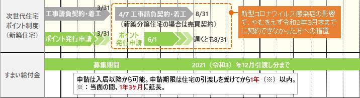 2020年新築・取得補助金スケジュール2