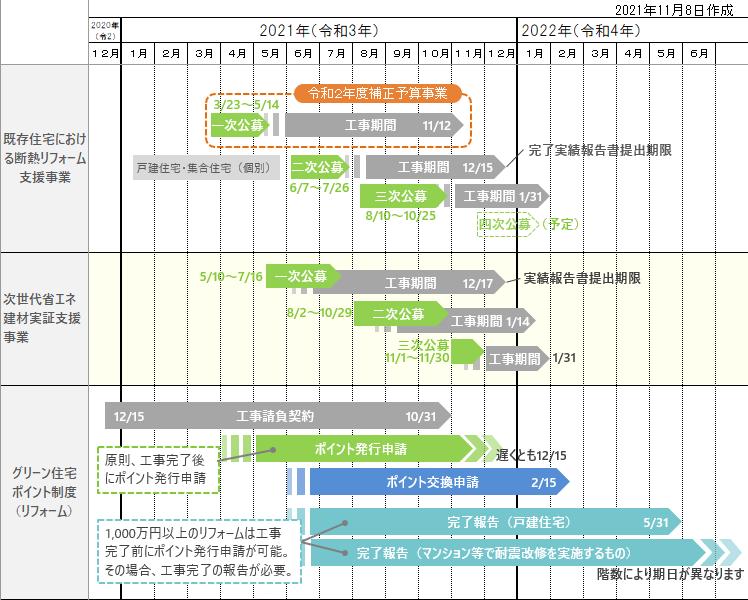 2021年リフォーム補助金スケジュール1