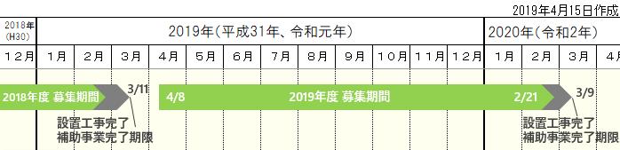 2019エネファーム補助金募集スケジュール