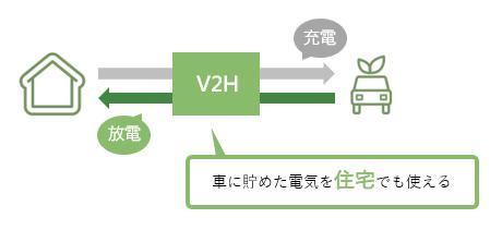 V2Hの仕組みのイメージ