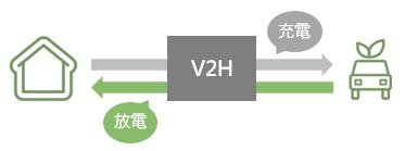 V2Hの仕組み
