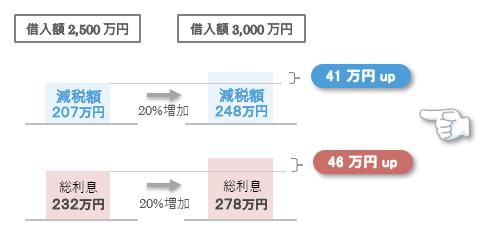 借入額500万円の増加により、減税額は41万円、総利息は46万円増加