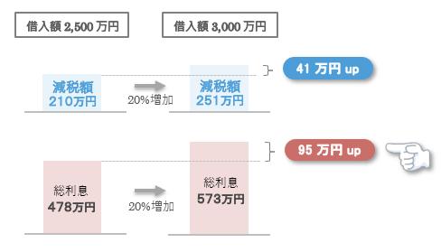 借入額500万円の増加により、減税額は41万円、総利息は95万円増加