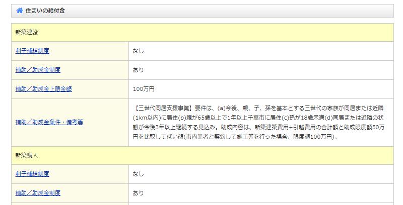 自治体の給付金(補助金・助成金)情報【goo 住宅・不動産】千葉市の検索結果