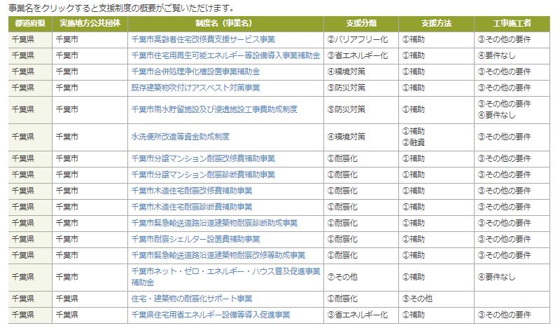 地方公共団体における住宅リフォームに関する支援制度検索サイト-(一社) 住宅リフォーム推進協議会 千葉市の検索結果