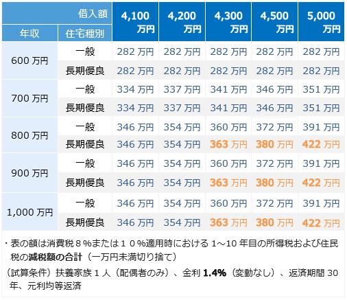 年収・借入額別、減税総額比較表(借入額4,100万円~)