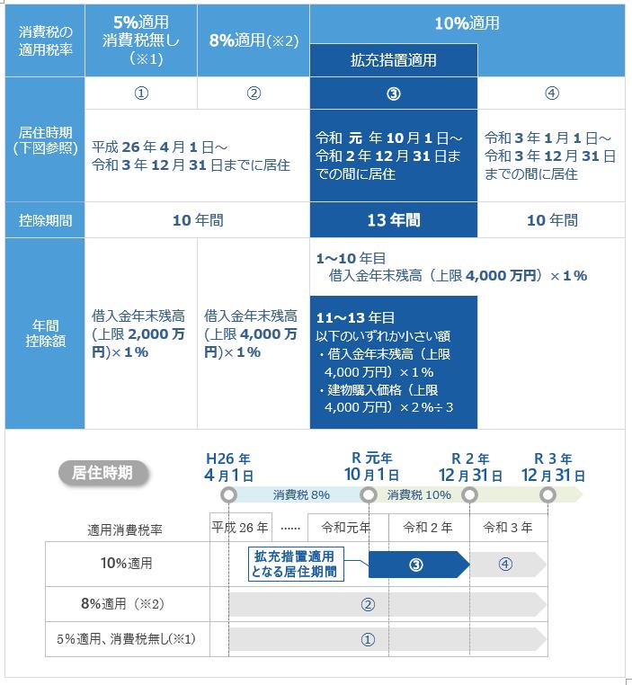 拡充措置も含めた適用消費税及び居住時期別の控除期間・控除額の整理表