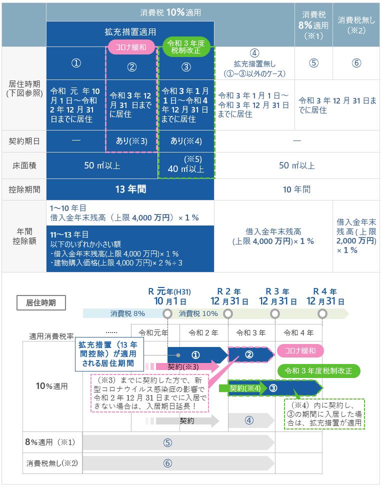 拡充措置も含めた適用消費税及び居住時期別の控除期間・控除額の整理表、各控除期間別の居住期限のグラフ2021