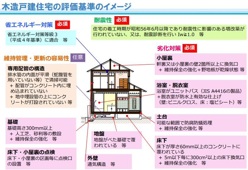 木造戸建住宅における劣化対策、耐震性、省エネ性、維持管理容易性の評価基準のイメージ