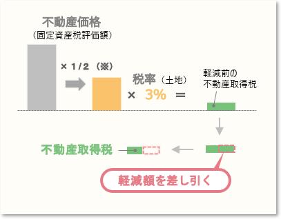 土地(中古住宅用)の不動産取得税の軽減イメージ