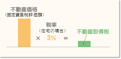 不動産取得税の算定イメージ(住宅の場合)