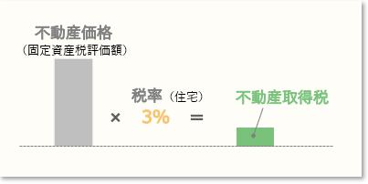中古住宅の不動産取得税算定イメージ(軽減なし)