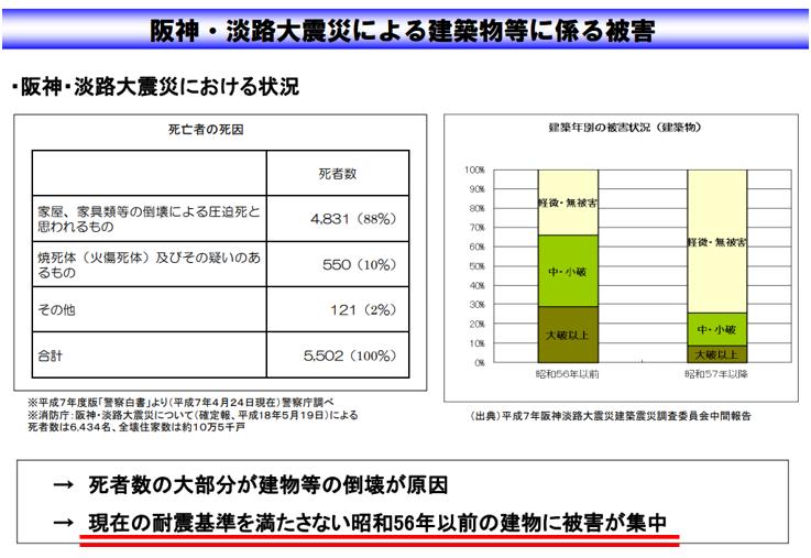阪神・淡路大震災による建築物等に係る被害