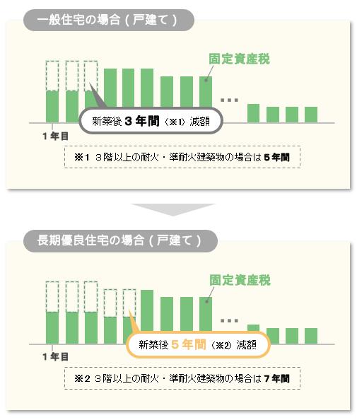 一般住宅と長期優良住宅の固定資産税の課税・減額イメージ