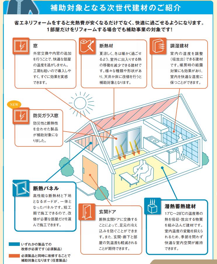 次世代省エネ建材支援事業における建材のイメージ