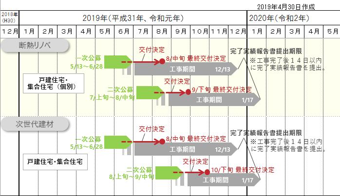 2019断熱リノベ、次世代建材 補助事業スケジュール