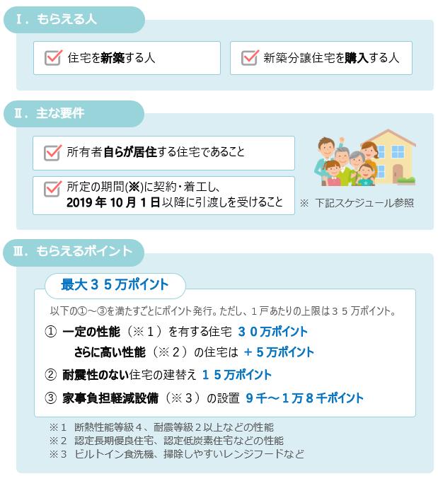 次世代住宅ポイント制度の主な要件と発行ポイント数