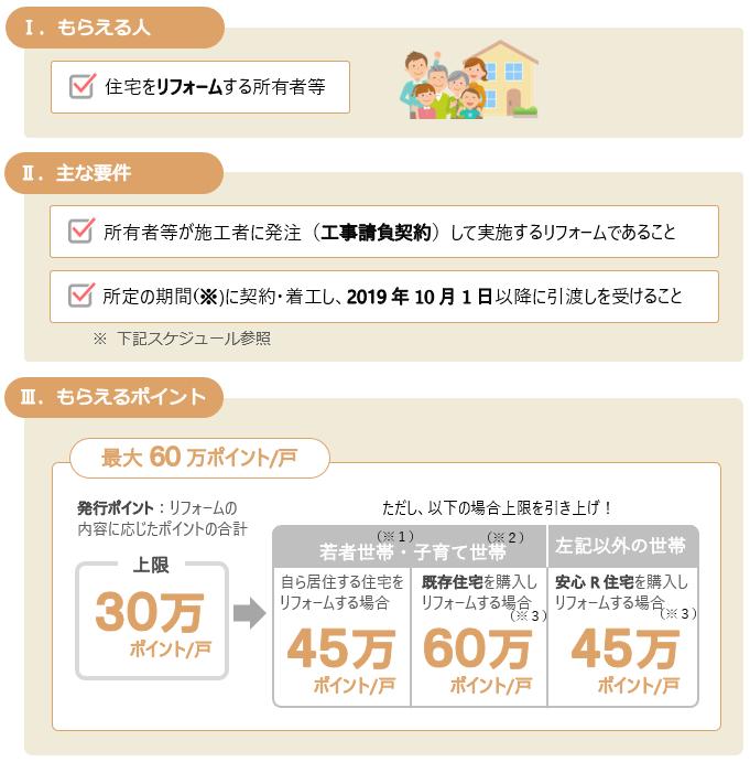 次世代住宅ポイント制度(リフォーム)の主な要件と発行ポイント数