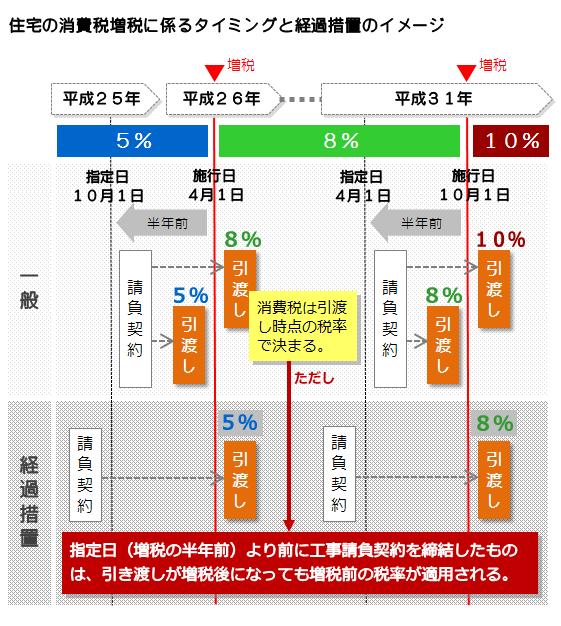 住宅における消費税適用の経過措置
