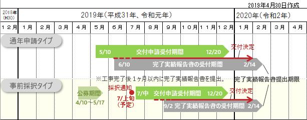 2019長期優良住宅化リフォーム推進事業 年間スケージュール予定