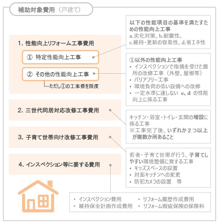 長期優良住宅化リフォーム推進事業の4つの補助対象費用