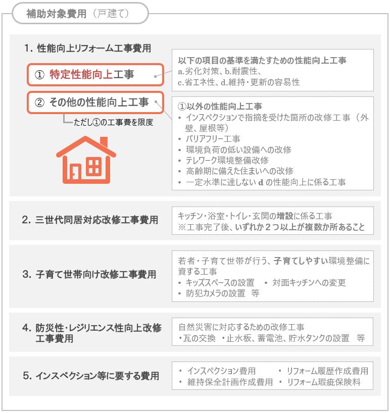 長期優良住宅化リフォーム推進事業の5つの補助対象費用