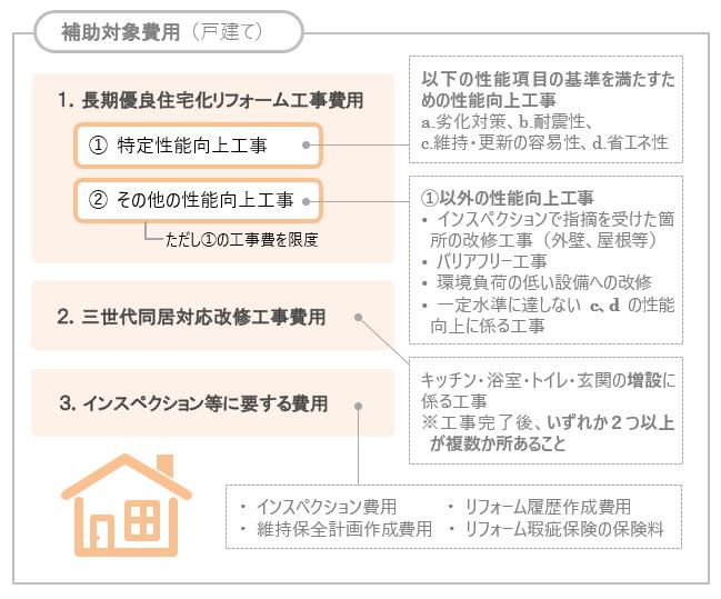 長期優良住宅化リフォーム推進事業の3つの補助対象費用
