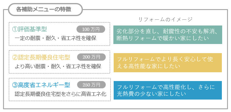 3つの補助メニューの特徴とリフォーム活用のイメージ
