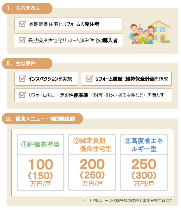 2019長期優良住宅化リフォーム推進事業の主な要件と補助メニュー及び補助額