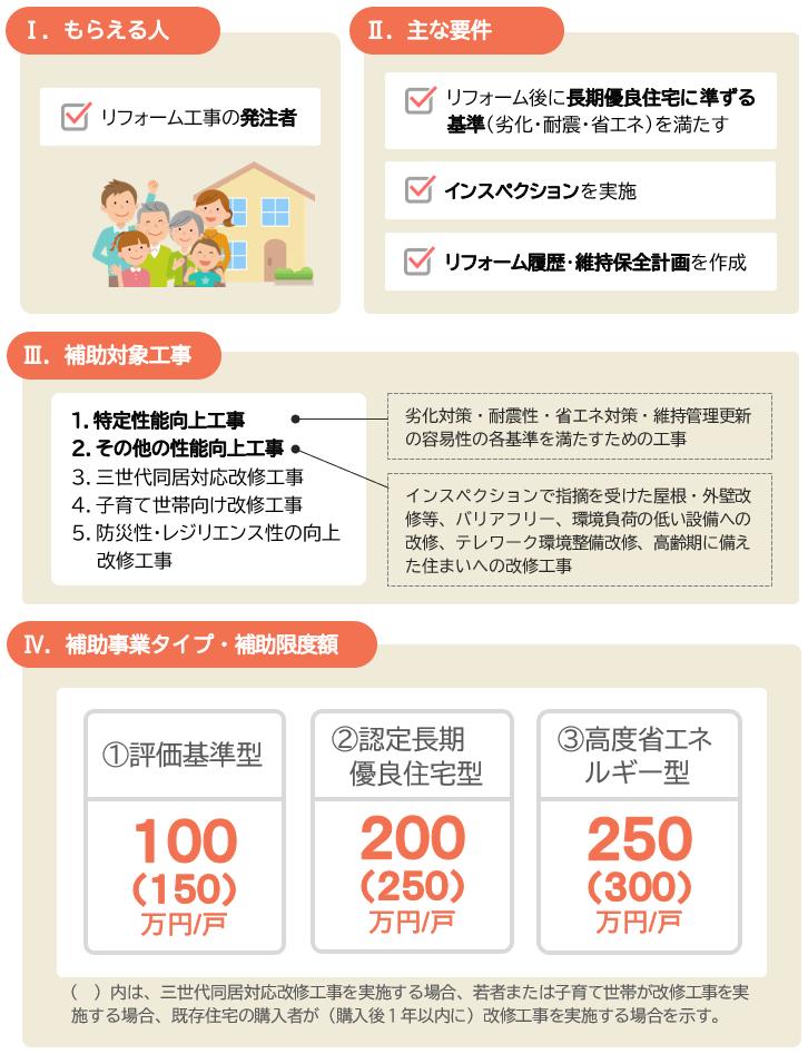2021長期優良住宅化リフォーム推進事業の主な要件と補助額